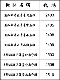 法務部所屬矯正機關預約代碼:臺北監獄2403、臺中監獄2405、臺南監獄2408、高雄監獄2409、臺北看守所2503、臺中看守所2506、臺南看守所2510