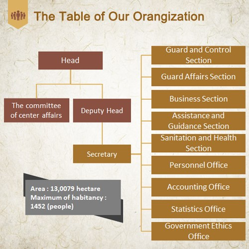 The Table of Our Orangization